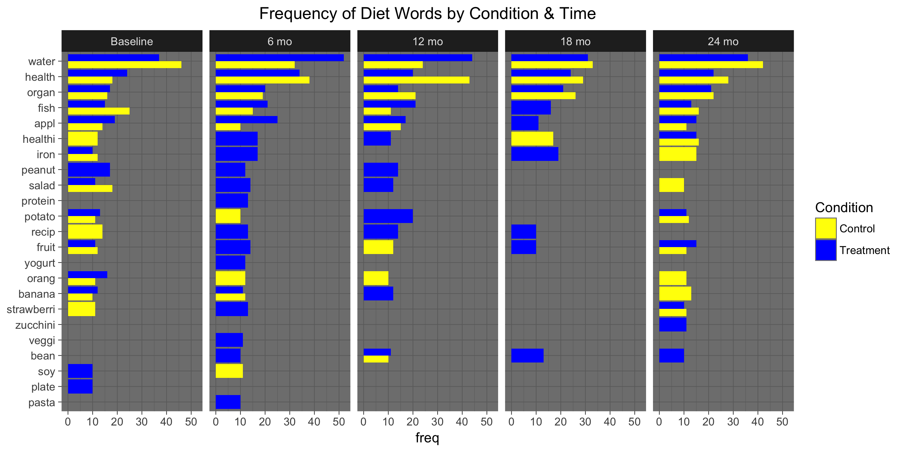 frequency-of-diet-words-by-condition-time